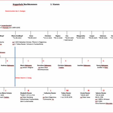 Übersichten zum 2. und 3. Stamm der Familie Koppehele